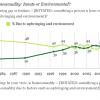 アメリカ人の4割がゲイは後天性&選択であると考えている。まだまだ国はまっぷたつ