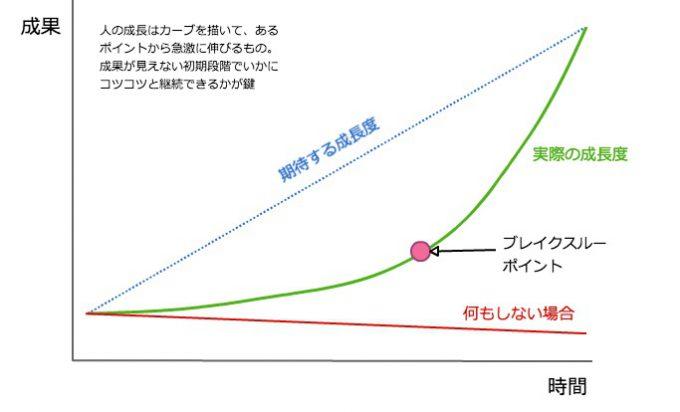 「人間の成長度グラフ」の画像検索結果